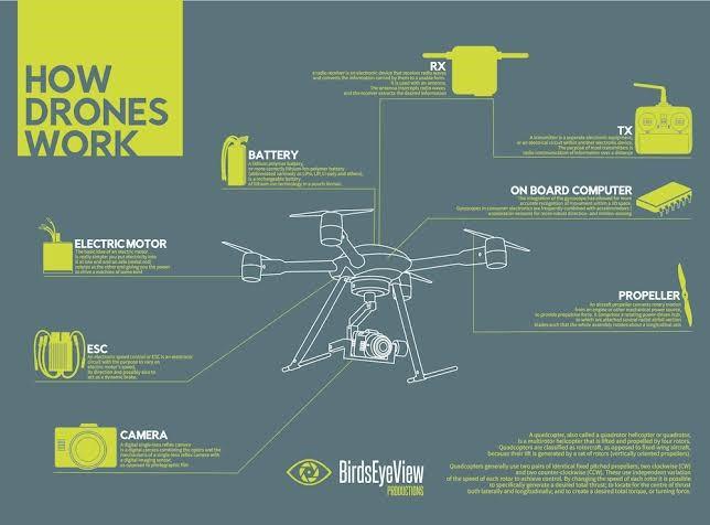 how-do-drones-camera-work