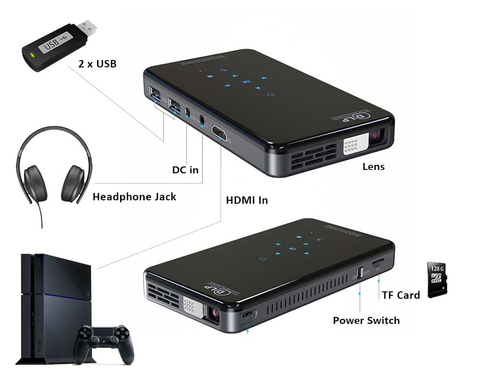 Uses Of Pocket Projector