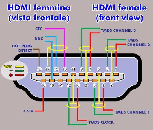 SCART to HDMI connection diagram